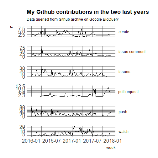 Where have you been? Getting my Github activity - Maëlle's R