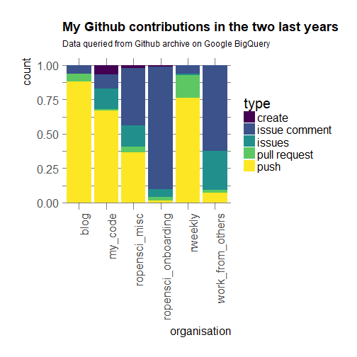 Where have you been? Getting my Github activity - Maëlle's R blog