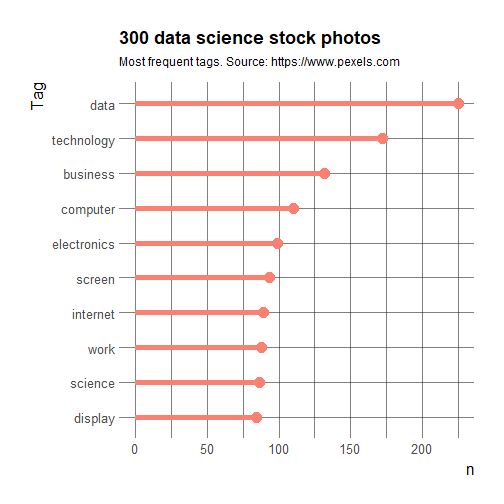 Bad Stock Photos of My Job? Data Science on Pexels