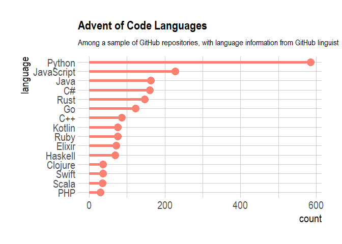 Advent of Code: Most Popular Languages | R-bloggers