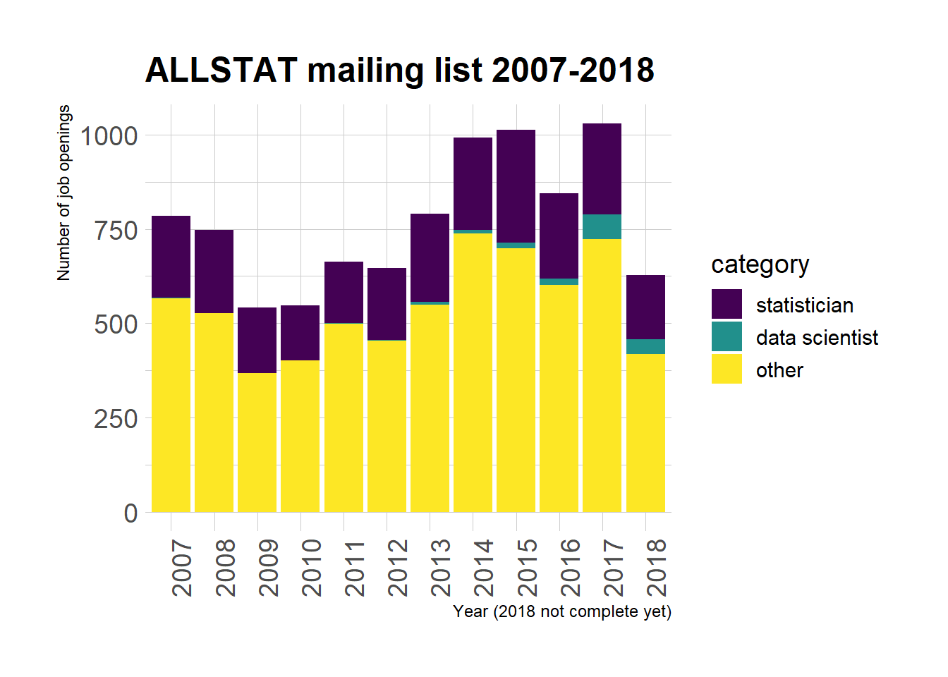 ALLSTATisticians in decline? A polite look at ALLSTAT email Archives